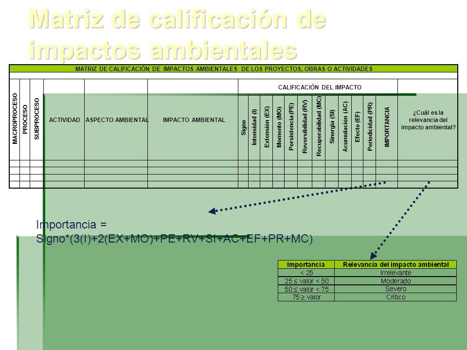 Matriz de calificación de impactos ambientales Importancia = Signo*(3(I)+2(EX+MO)+PE+RV+SI+AC+EF+PR+MC) ASPECTO AMBIENTAL CALIFICACIÓN DEL IMPACTO MAT