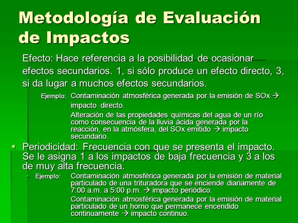 Efecto: Hace referencia a la posibilidad de ocasionar efectos secundarios. 1, si sólo produce un efecto directo, 3, si da lugar a muchos efectos secun