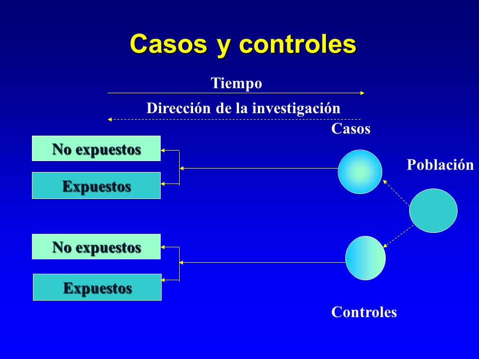 Plan de análisis Análisis simple o univariado Análisis bivariado (cuadros de 2x2) Análisis estratificado Análisis multivariado