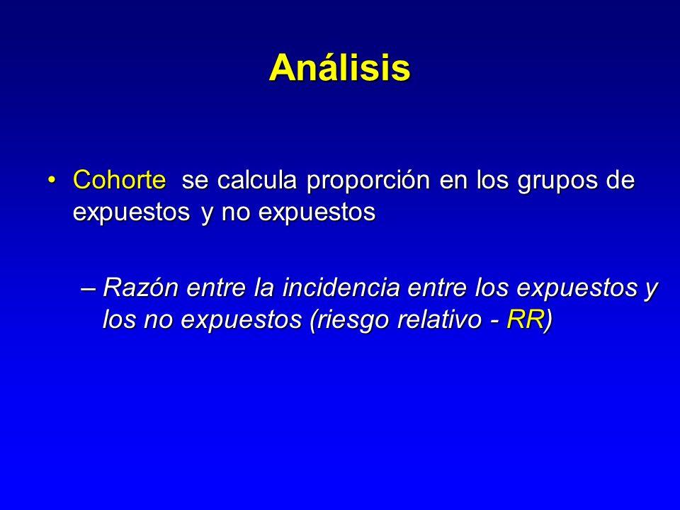 Estudio de cohorte AB CD Expuestos No-expuestos CasosNo-casos N1 N0 M1M0 Ie = (A/(A+B)) = A/N1= Riesgo en los expuestos In = (C/(C+D)) = C/N0 = Riesgo en los no expuestos Ie/In = Riesgo Relativo: RR T