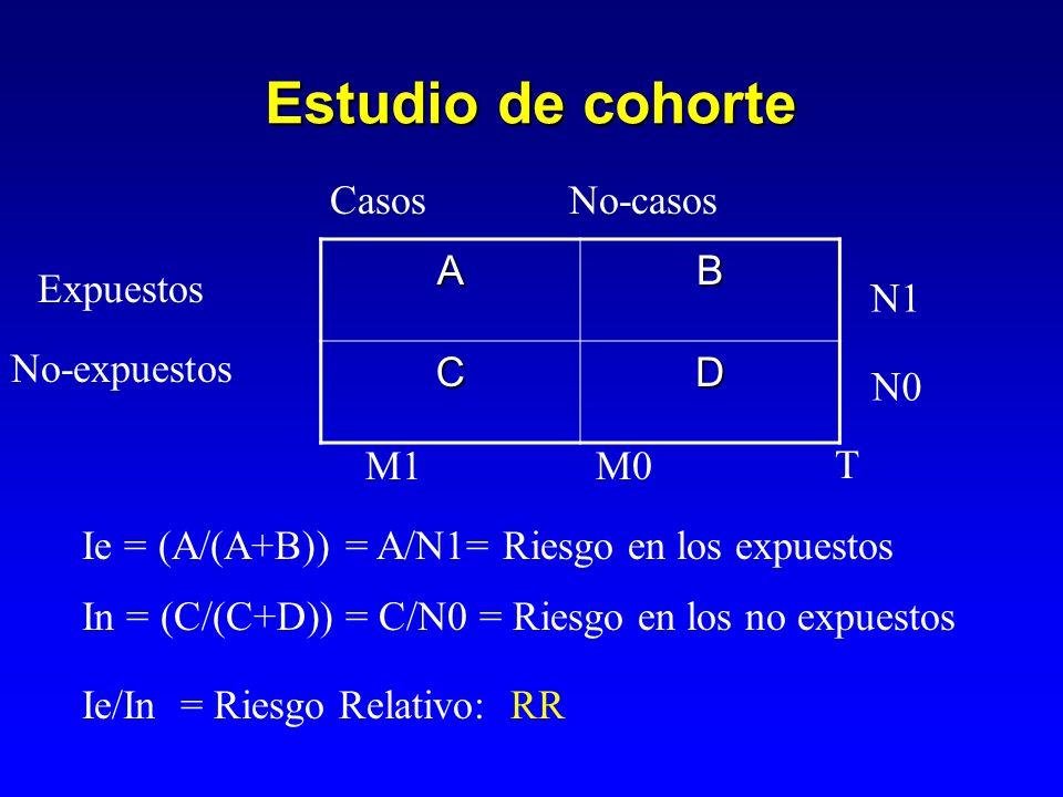 Análisis de estudio de cohorte Consumo de alcohol e incidencia de aborto espontáneo en gestantes A60B440 C40D460 Consumo de alcohol No Abortó No abortó 500 100900 Ie = (A/(A+B)) = 0,12 In = (C/(C+D)) = 0,08 RR = Ie/In = 4,44 Riesgo Relativo Si