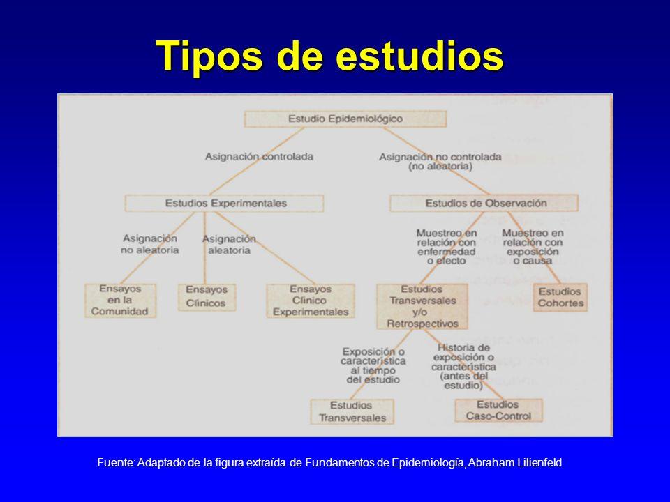 Tipos de estudios Fuente: Adaptado de la figura extraída de Fundamentos de Epidemiología, Abraham Lilienfeld