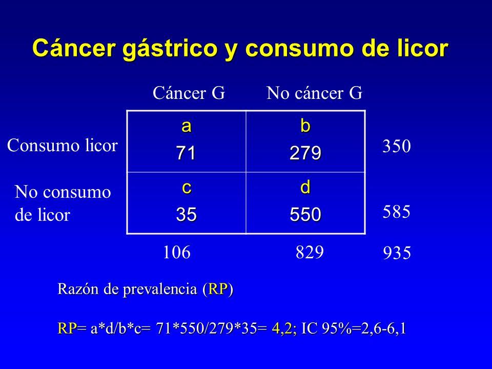 RP= a*d/b*c = 71*550/279*35= 4,2; = 71*550/279*35= 4,2; IC 95%= 2,6-6,1 La probabilidad que tienen los pacientes con cáncer gástrico de ser consumidores de licor es cuatro veces la de los que no tienen cáncerLa probabilidad que tienen los pacientes con cáncer gástrico de ser consumidores de licor es cuatro veces la de los que no tienen cáncer Cáncer gástrico y consumo de licor Interpretación