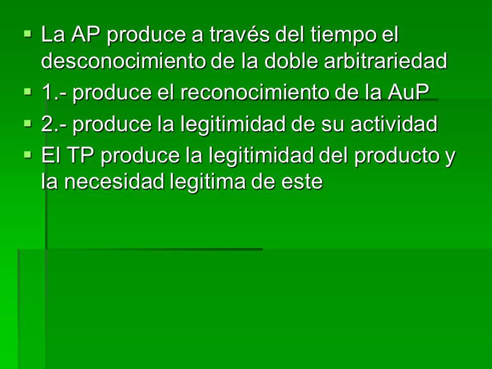La AP produce a través del tiempo el desconocimiento de la doble arbitrariedad La AP produce a través del tiempo el desconocimiento de la doble arbitrariedad 1.- produce el reconocimiento de la AuP 1.- produce el reconocimiento de la AuP 2.- produce la legitimidad de su actividad 2.- produce la legitimidad de su actividad El TP produce la legitimidad del producto y la necesidad legitima de este El TP produce la legitimidad del producto y la necesidad legitima de este