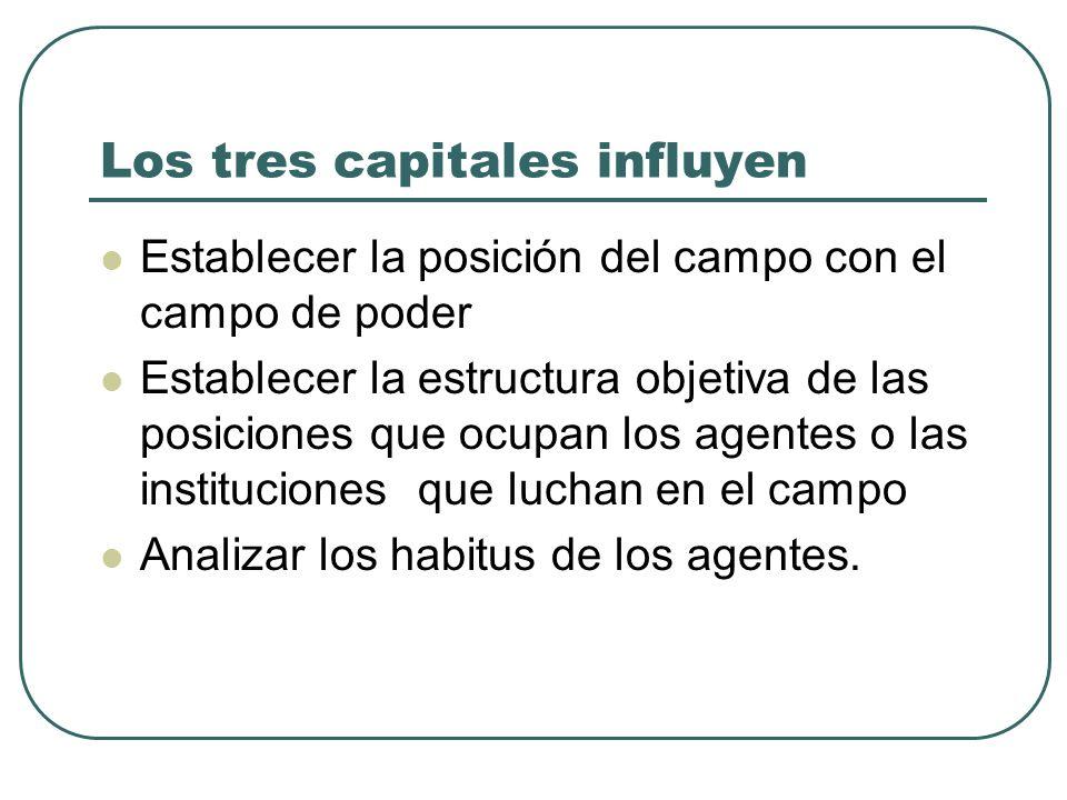 Los tres capitales influyen Establecer la posición del campo con el campo de poder Establecer la estructura objetiva de las posiciones que ocupan los