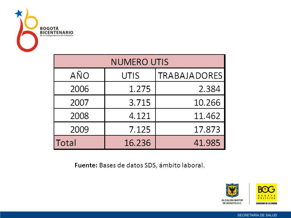 Fuente: Bases de datos SDS, ámbito laboral.