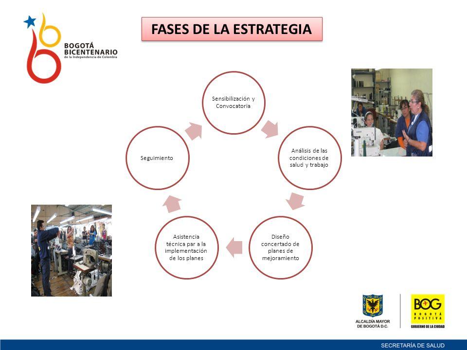 Sensibilización y Convocatoria Análisis de las condiciones de salud y trabajo Diseño concertado de planes de mejoramiento Asistencia técnica par a la implementación de los planes Seguimiento FASES DE LA ESTRATEGIA