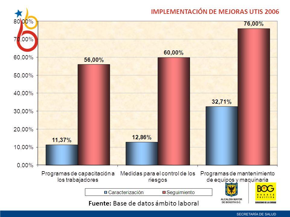 IMPLEMENTACIÓN DE MEJORAS UTIS 2006 Fuente: Base de datos ámbito laboral