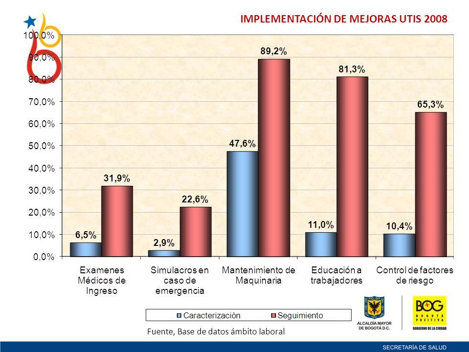 IMPLEMENTACIÓN DE MEJORAS UTIS 2008 Fuente, Base de datos ámbito laboral