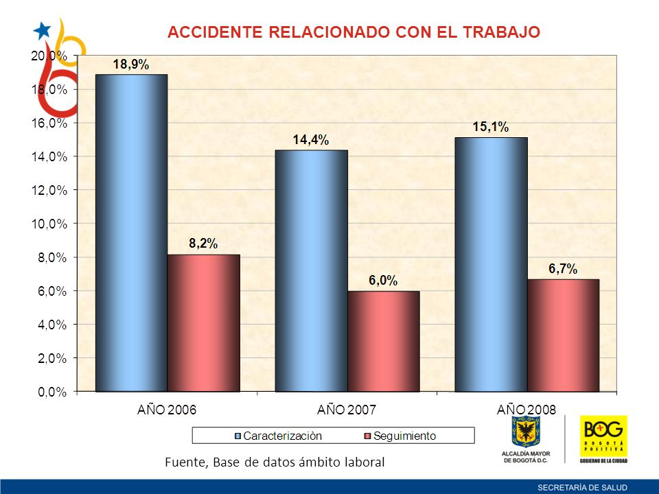 ACCIDENTE RELACIONADO CON EL TRABAJO Fuente, Base de datos ámbito laboral