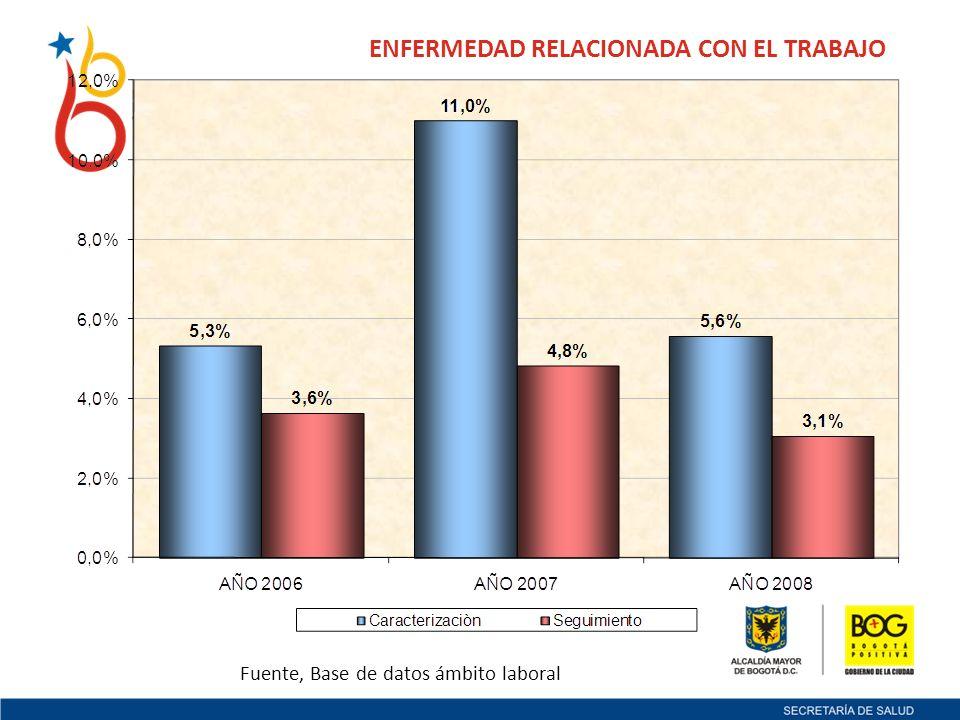 ENFERMEDAD RELACIONADA CON EL TRABAJO Fuente, Base de datos ámbito laboral