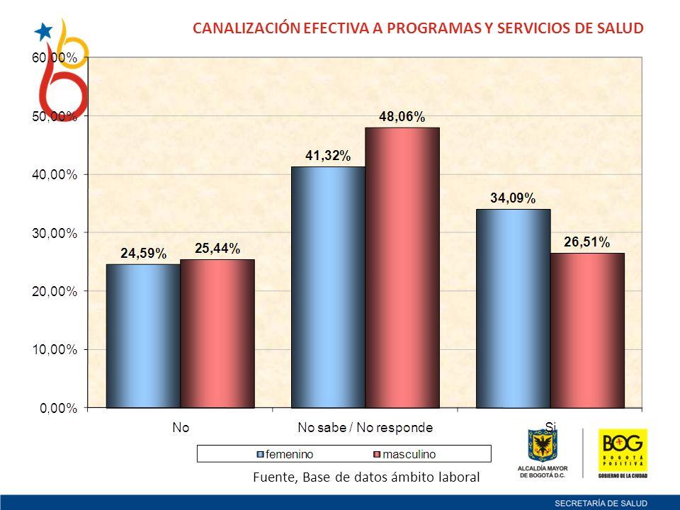 CANALIZACIÓN EFECTIVA A PROGRAMAS Y SERVICIOS DE SALUD Fuente, Base de datos ámbito laboral