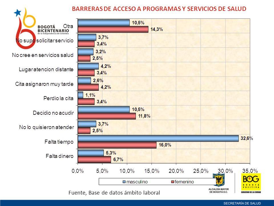 BARRERAS DE ACCESO A PROGRAMAS Y SERVICIOS DE SALUD Fuente, Base de datos ámbito laboral