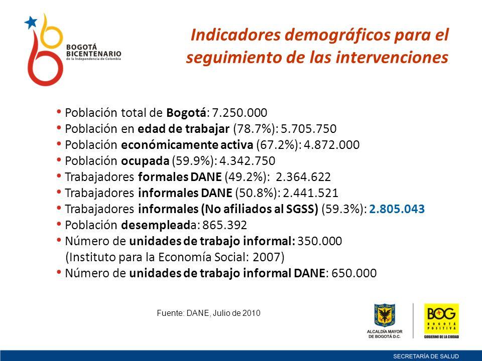Población total de Bogotá: 7.250.000 Población en edad de trabajar (78.7%): 5.705.750 Población económicamente activa (67.2%): 4.872.000 Población ocupada (59.9%): 4.342.750 Trabajadores formales DANE (49.2%): 2.364.622 Trabajadores informales DANE (50.8%): 2.441.521 Trabajadores informales (No afiliados al SGSS) (59.3%): 2.805.043 Población desempleada: 865.392 Número de unidades de trabajo informal: 350.000 (Instituto para la Economía Social: 2007) Número de unidades de trabajo informal DANE: 650.000 Indicadores demográficos para el seguimiento de las intervenciones Fuente: DANE, Julio de 2010