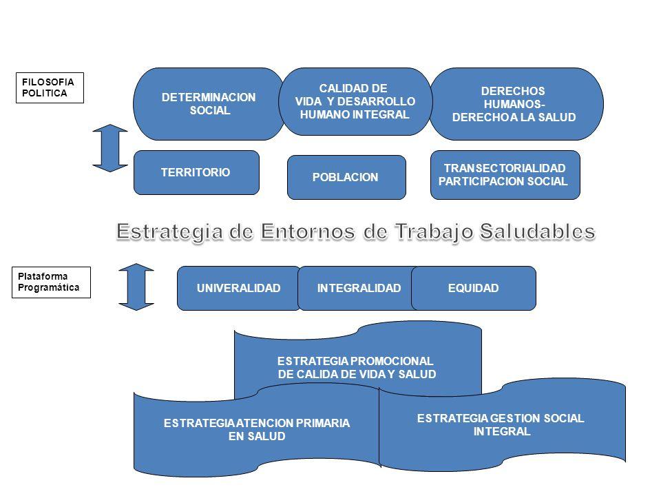 DETERMINACION SOCIAL DERECHOS HUMANOS- DERECHO A LA SALUD CALIDAD DE VIDA Y DESARROLLO HUMANO INTEGRAL ESTRATEGIA PROMOCIONAL DE CALIDA DE VIDA Y SALUD ESTRATEGIA ATENCION PRIMARIA EN SALUD ESTRATEGIA GESTION SOCIAL INTEGRAL FILOSOFIA POLITICA POBLACION TERRITORIO TRANSECTORIALIDAD PARTICIPACION SOCIAL Plataforma Programática UNIVERALIDADINTEGRALIDADEQUIDAD