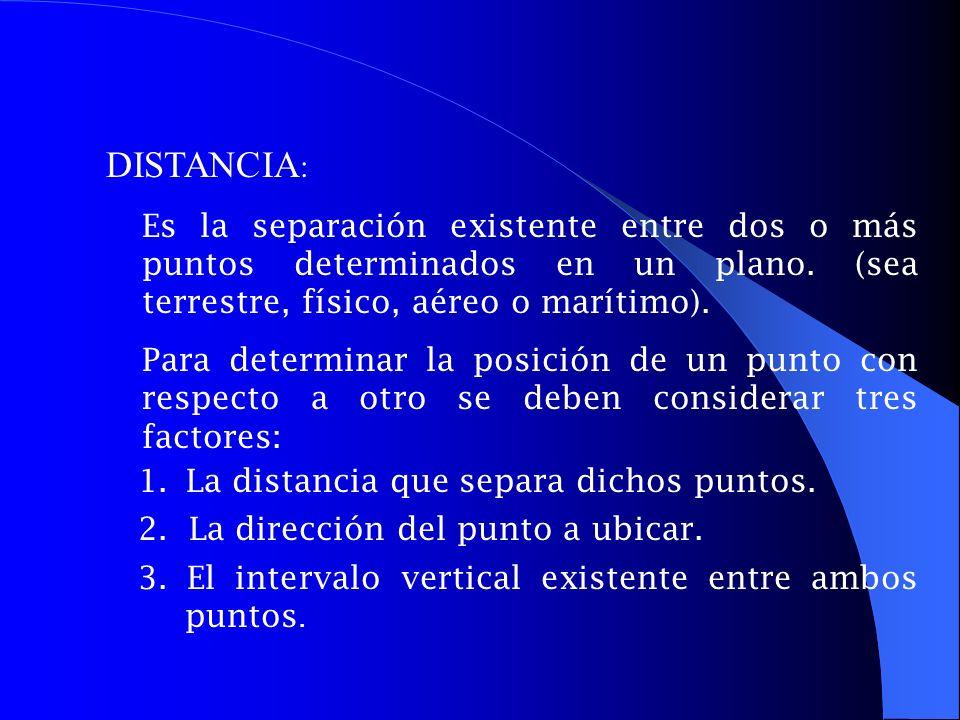 CLASES DE DISTANCIA EXISTEN CUATRO CLASES DE DISTANCIA: Distancias Geométrica (DG) Distancia Real, Natural o Verdadera (DR) Distancia Horizontal, Topográfica o Reducida al Horizonte (DH) Distancia Vertical (DV) DV DISTANCIA REAL DH DG