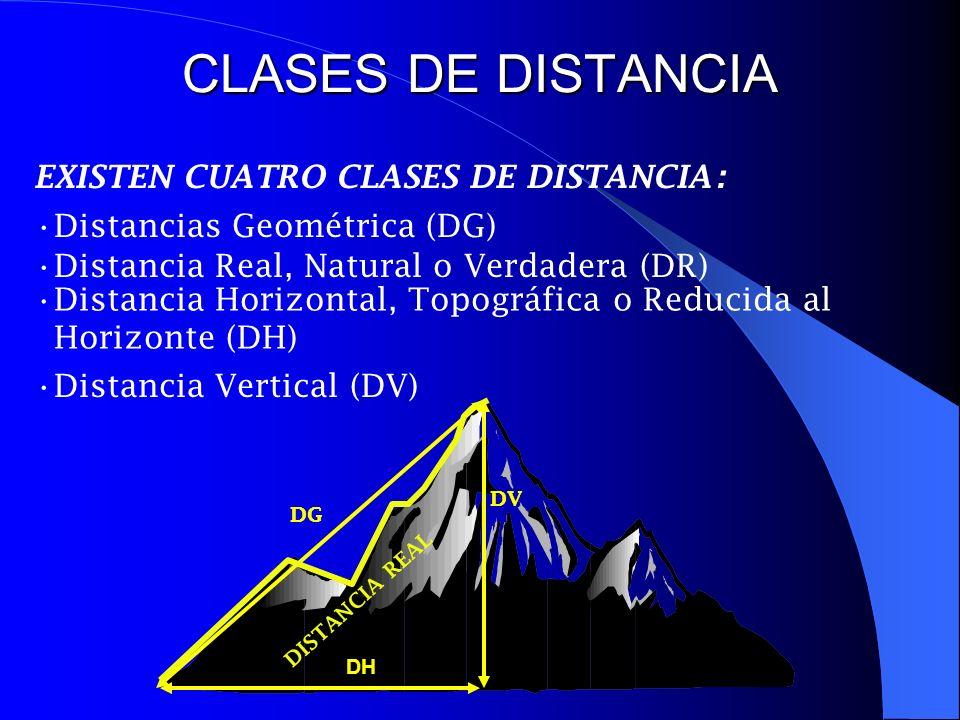 MEDICIÓN DE DISTANCIAS La medición de distancias puede efectuarse en dos formas normalmente.