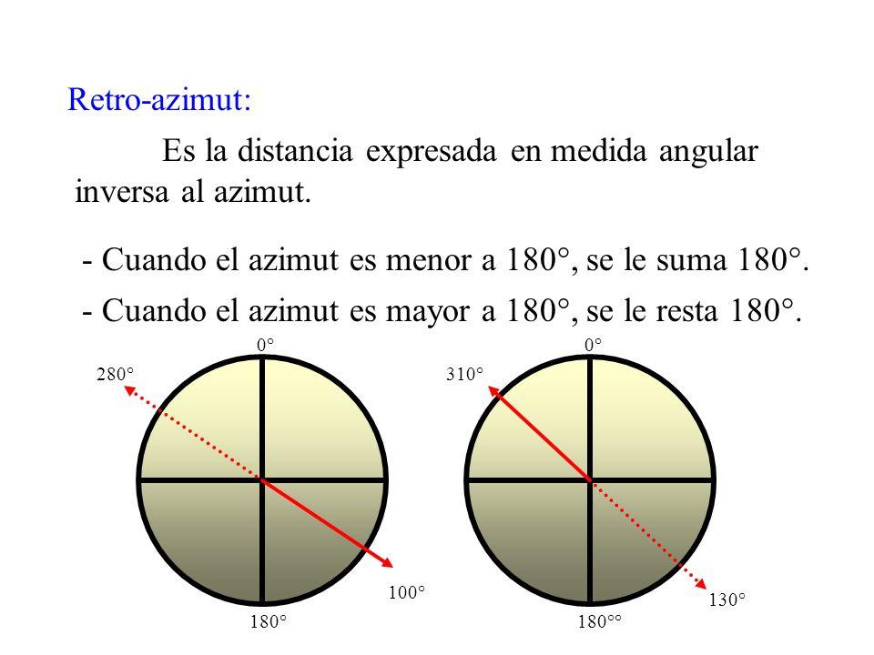 Norte Magnético Azimut 360 Partes = 360 °6.400 Partes = 6.400 m