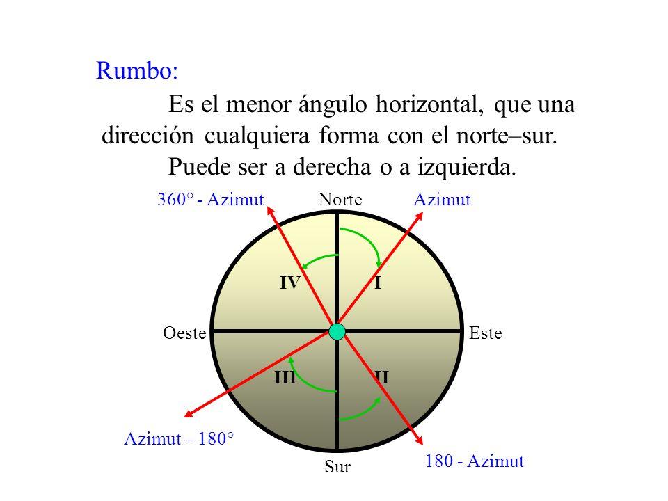 Retro-azimut: Es la distancia expresada en medida angular inversa al azimut. - Cuando el azimut es menor a 180°, se le suma 180°. - Cuando el azimut e