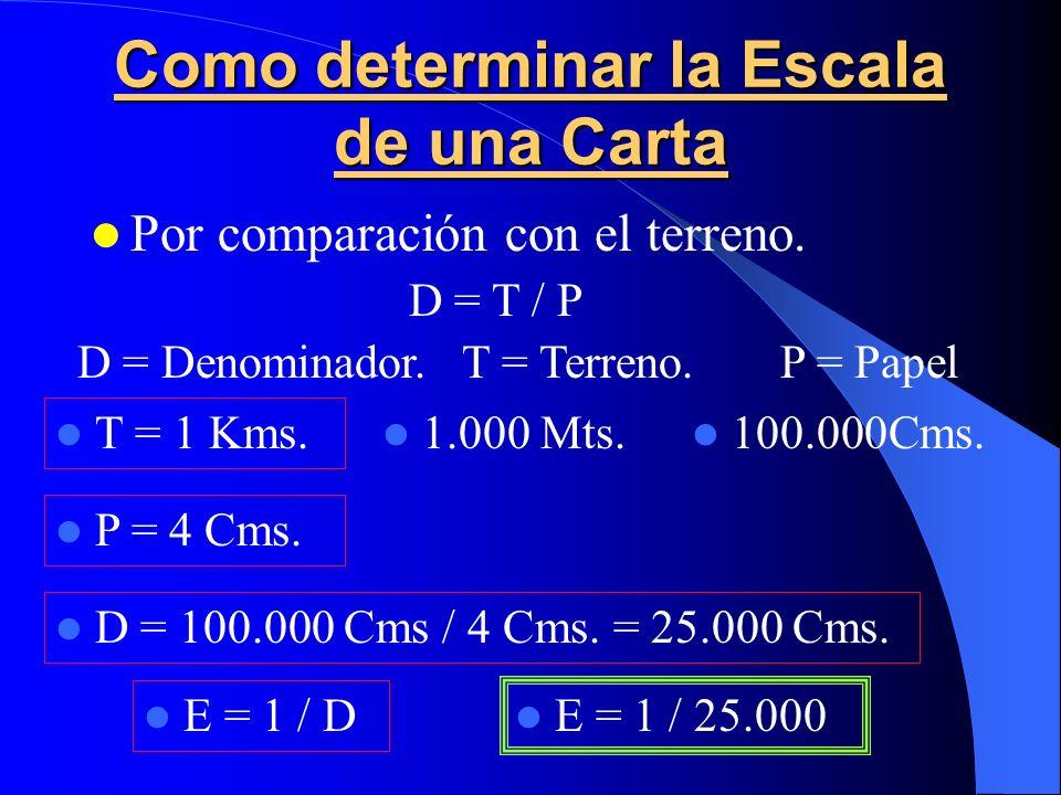 Como determinar la Escala de una Carta Por comparación con el terreno. D = T / P T = 1 Kms. D = Denominador.T = Terreno.P = Papel 1.000 Mts. 100.000Cm