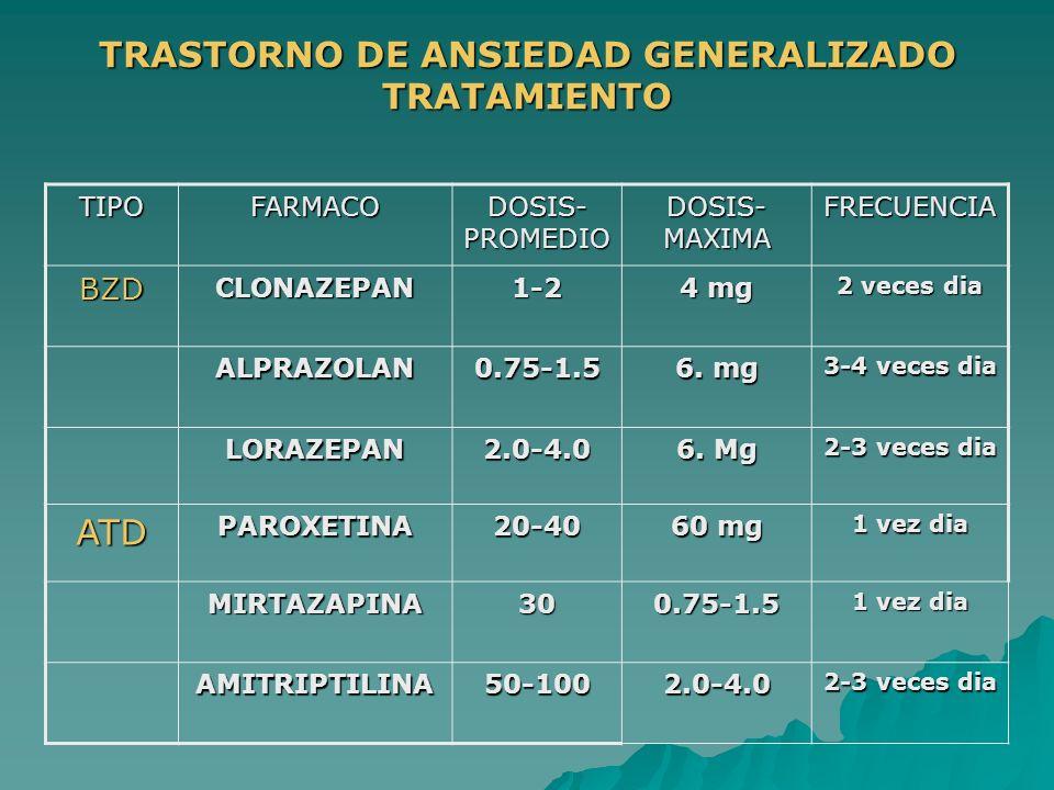 TRASTORNO DE ANSIEDAD GENERALIZADO TRATAMIENTO TIPOFARMACO DOSIS- PROMEDIO DOSIS- MAXIMA FRECUENCIA BZDCLONAZEPAN1-2 4 mg 2 veces dia ALPRAZOLAN0.75-1