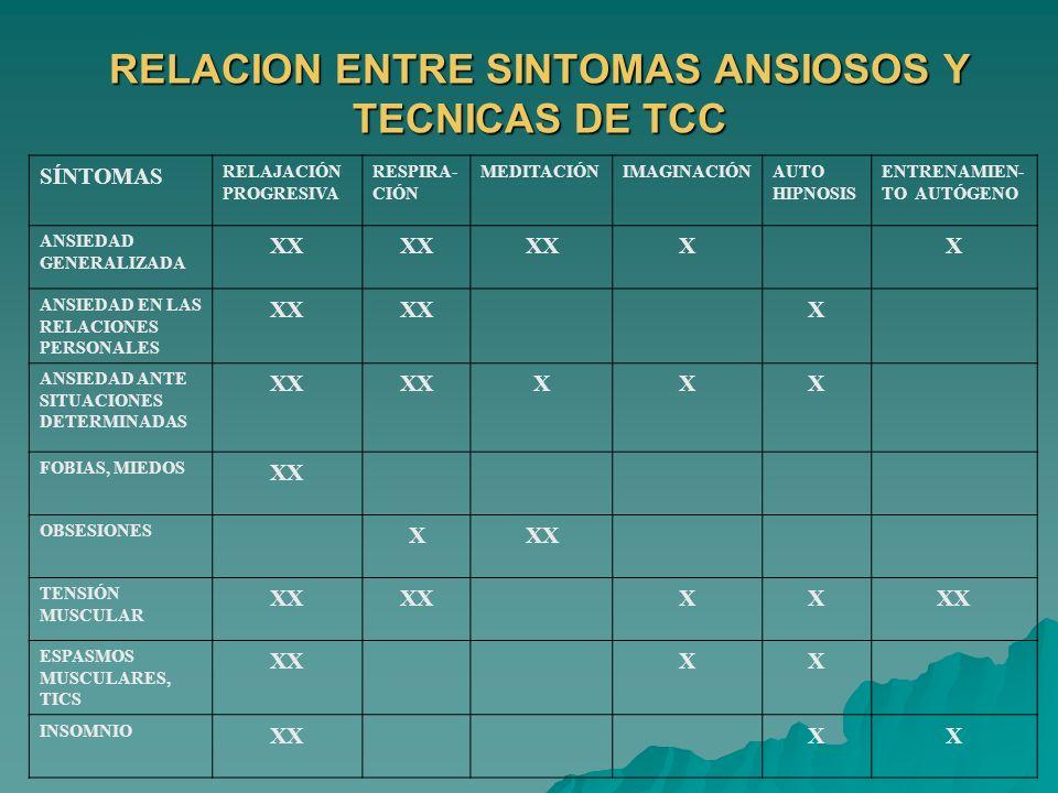 RELACION ENTRE SINTOMAS ANSIOSOS Y TECNICAS DE TCC SÍNTOMAS RELAJACIÓN PROGRESIVA RESPIRA- CIÓN MEDITACIÓNIMAGINACIÓNAUTO HIPNOSIS ENTRENAMIEN- TO AUT