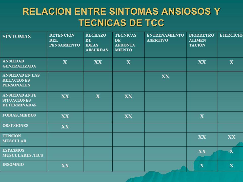 SÍNTOMAS DETENCIÓN DEL PENSAMIENTO RECHAZO DE IDEAS ABSURDAS TÉCNICAS DE AFRONTA MIENTO ENTRENAMIENTO ASERTIVO BIORRETRO ALIMEN TACIÓN EJERCICIO ANSIE
