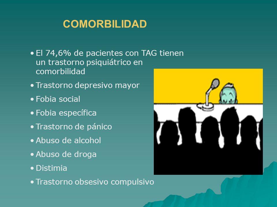 El 74,6% de pacientes con TAG tienen un trastorno psiquiátrico en comorbilidad Trastorno depresivo mayor Fobia social Fobia específica Trastorno de pá