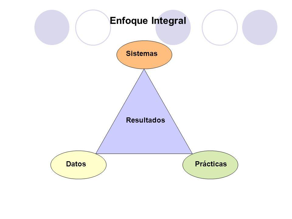 DatosPrácticas Resultados Sistemas Enfoque Integral