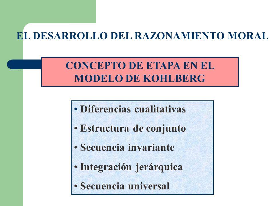 EL DESARROLLO DEL RAZONAMIENTO MORAL Diferencias cualitativas Estructura de conjunto Secuencia invariante Integración jerárquica Secuencia universal C