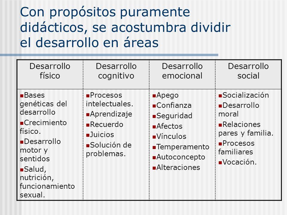 Con propósitos puramente didácticos, se acostumbra dividir el desarrollo en áreas Desarrollo físico Desarrollo cognitivo Desarrollo emocional Desarrol