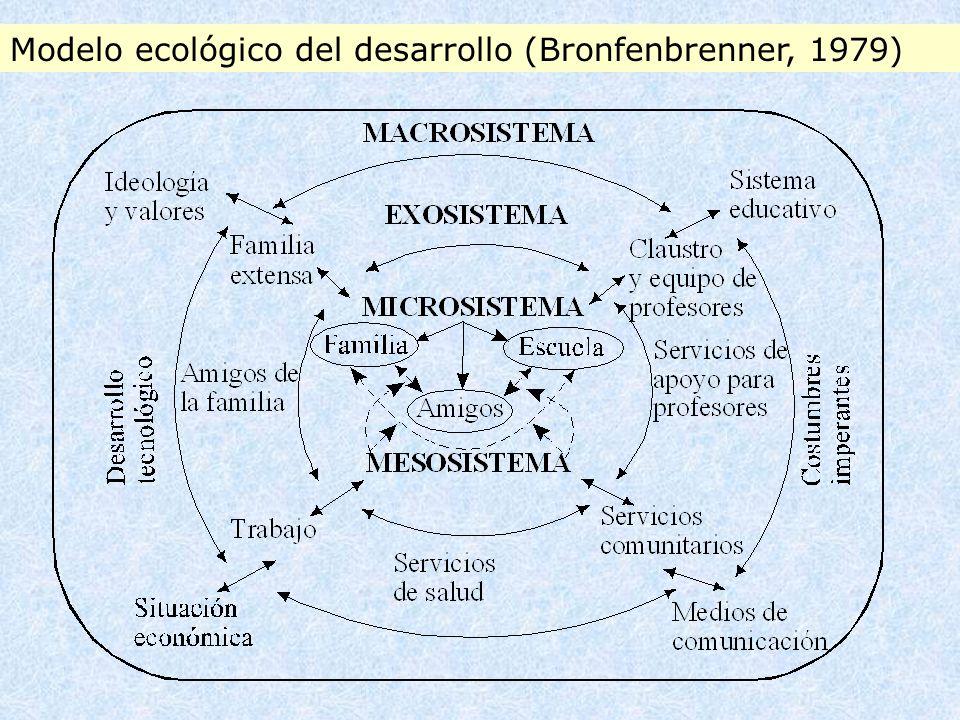 Modelo ecológico del desarrollo (Bronfenbrenner, 1979)