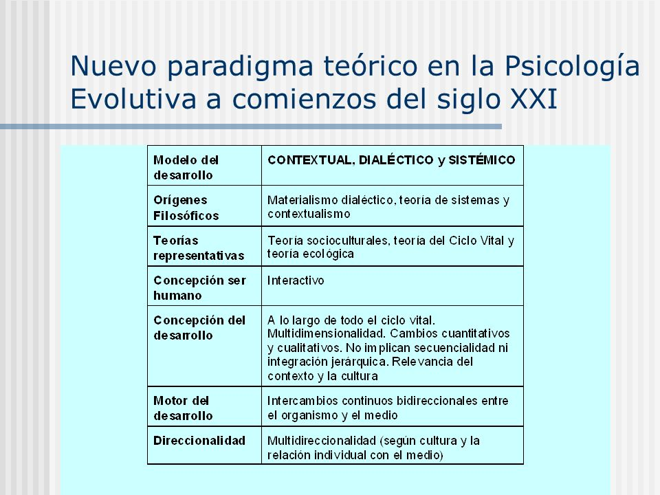 Nuevo paradigma teórico en la Psicología Evolutiva a comienzos del siglo XXI