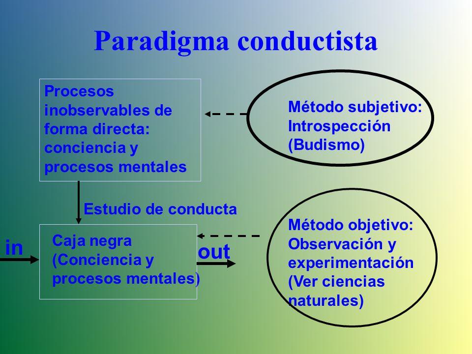 Aprendizaje Conductual El aprendizaje para el modelo conductista es un cambio relativamente permanente en la forma que actúa una persona, a partir de