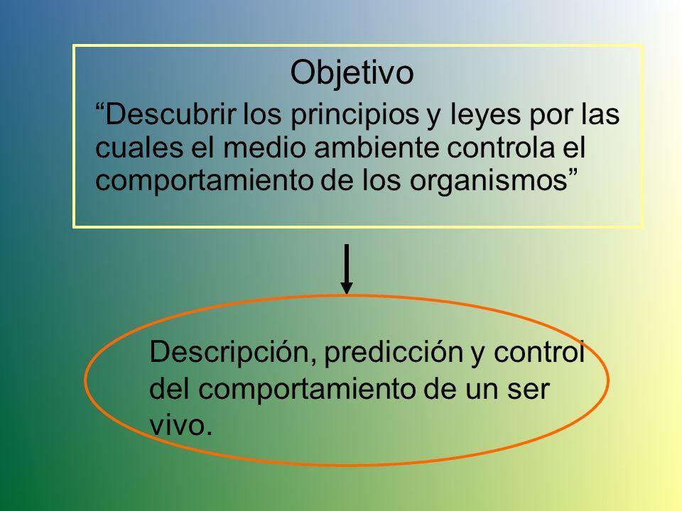 Conductismo Conducta manifiesta Necesidad de dotar a la psicología de un estatus científico Instrumentos para controlar las conductas Aparece ante Tie