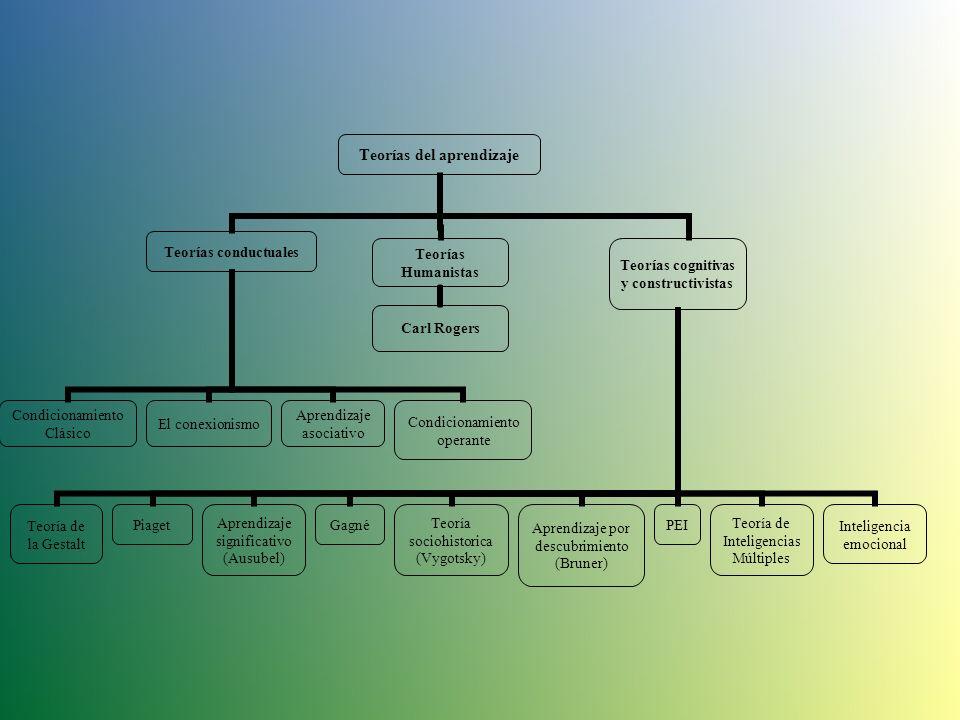 Teorías del aprendizaje Teorías conductuales Condicionamiento Clásico El conexionismo Aprendizaje asociativo Condicionamiento operante Teorías Humanistas Carl Rogers Teorías cognitivas y constructivistas Piaget Aprendizaje significativo (Ausubel) Gagné Teoría sociohistorica (Vygotsky) Teoría de la Gestalt Aprendizaje por descubrimiento (Bruner) PEI Teoría de Inteligencias Múltiples Inteligencia emocional