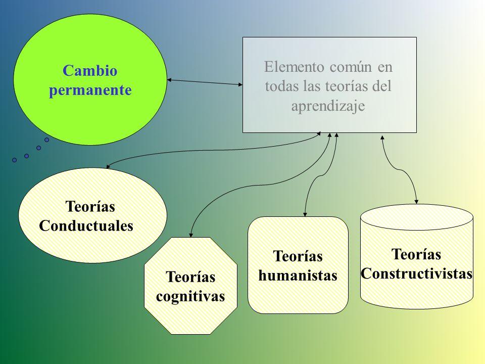 Cambio permanente Elemento común en todas las teorías del aprendizaje Teorías cognitivas Teorías humanistas Teorías Constructivistas Teorías Conductuales