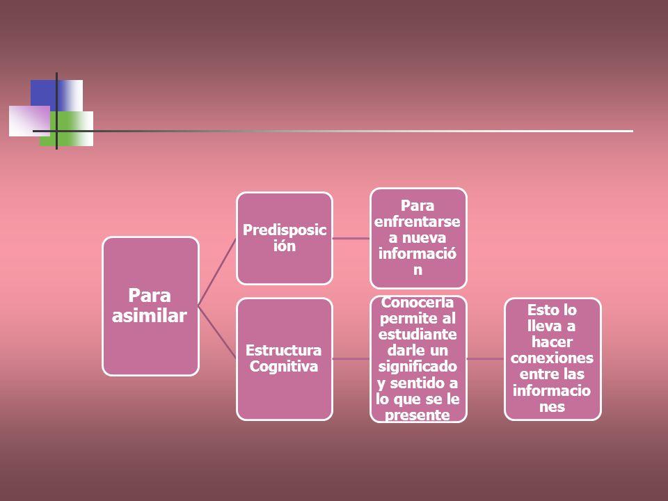 Para asimilar Predisposic ión Para enfrentarse a nueva informació n Estructura Cognitiva Conocerla permite al estudiante darle un significado y sentid