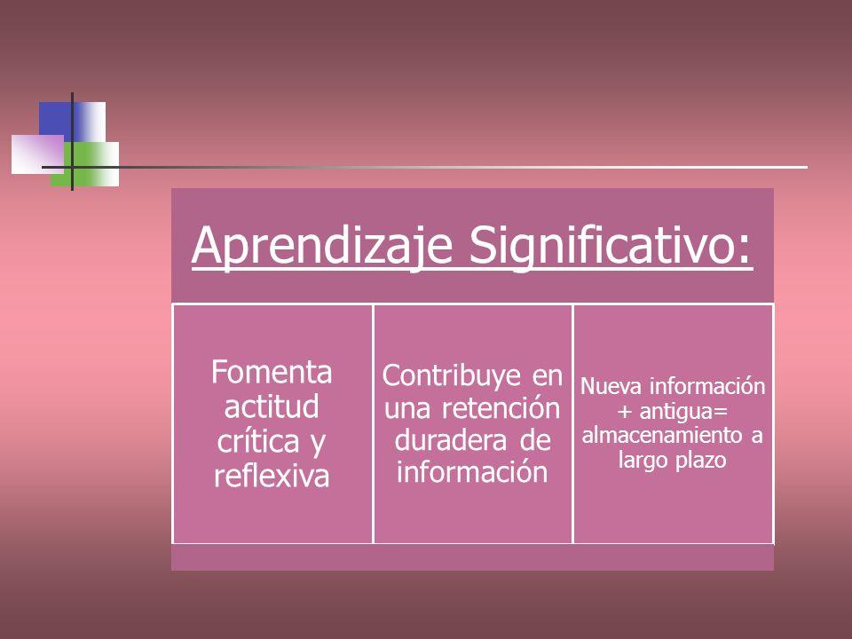 Aprendizaje Significativo: Fomenta actitud crítica y reflexiva Contribuye en una retención duradera de información Nueva información + antigua= almace