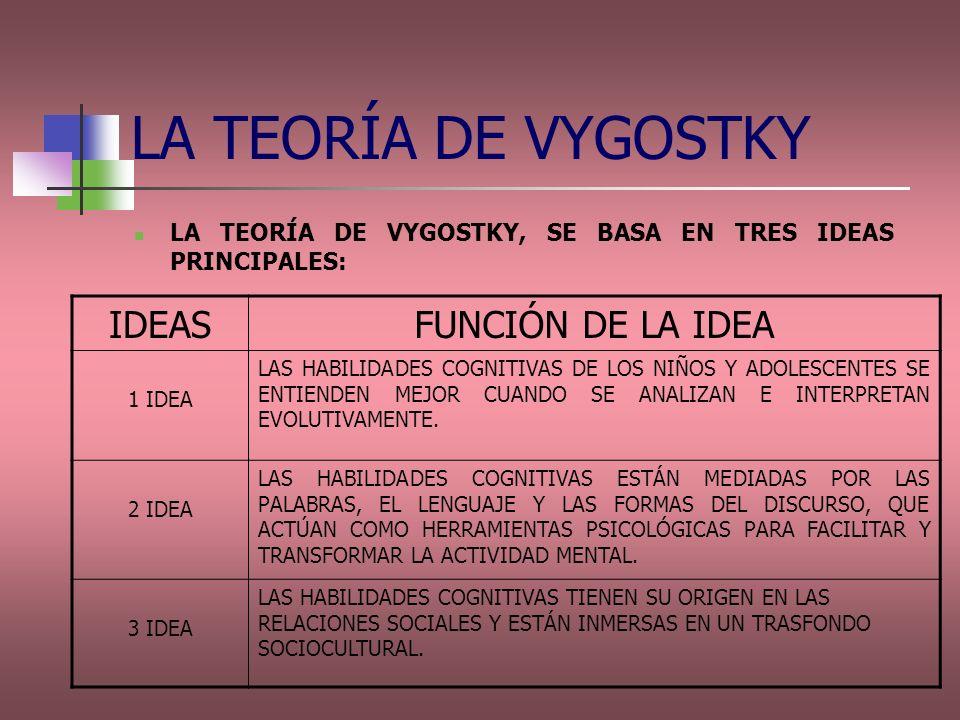 LA TEORÍA DE VYGOSTKY LA TEORÍA DE VYGOSTKY, SE BASA EN TRES IDEAS PRINCIPALES: IDEASFUNCIÓN DE LA IDEA 1 IDEA LAS HABILIDADES COGNITIVAS DE LOS NIÑOS