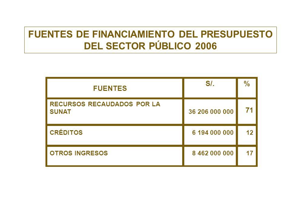 S/.% RECURSOS RECAUDADOS POR LA SUNAT36 206 000 000 71 CRÉDITOS6 194 000 00012 OTROS INGRESOS8 462 000 00017 FUENTES DE FINANCIAMIENTO DEL PRESUPUESTO
