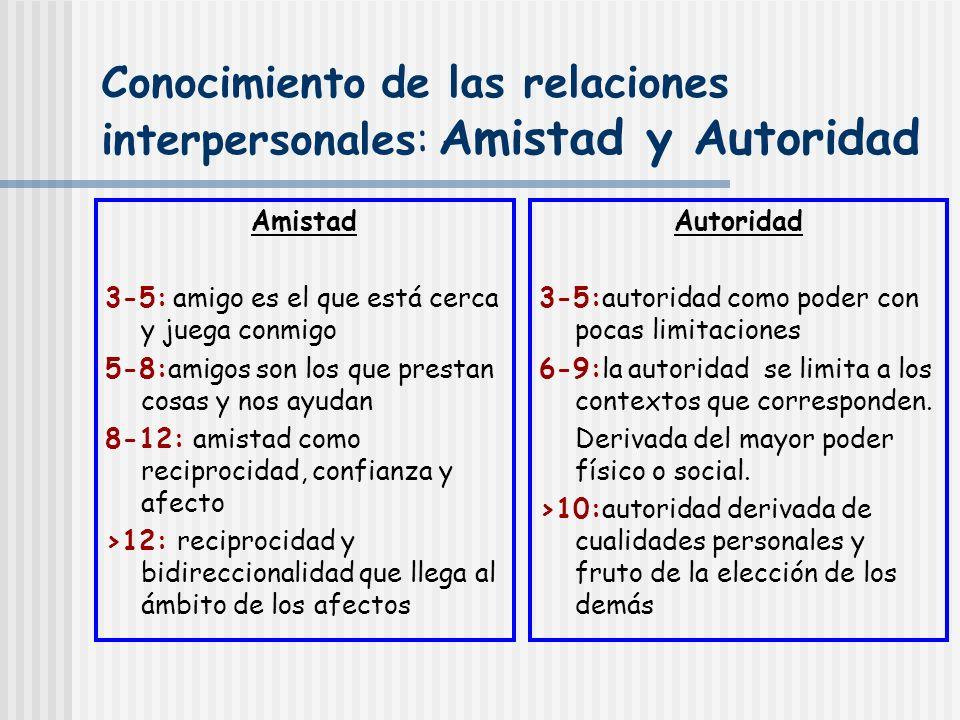Conocimiento de las relaciones interpersonales: Amistad y Autoridad Amistad 3-5: amigo es el que está cerca y juega conmigo 5-8:amigos son los que pre