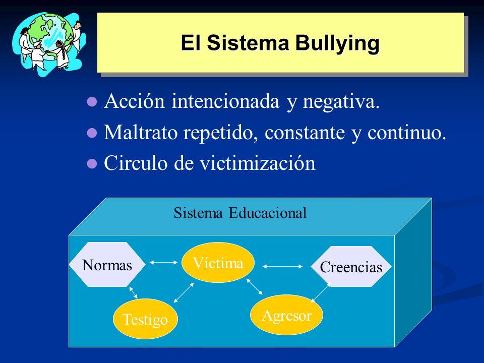 El Sistema Bullying Acción intencionada y negativa. Maltrato repetido, constante y continuo. Circulo de victimización Sistema Educacional Normas Vícti