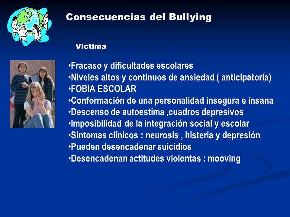 Consecuencias del Bullying Victima Fracaso y dificultades escolares Niveles altos y continuos de ansiedad ( anticipatoria) FOBIA ESCOLAR Conformación