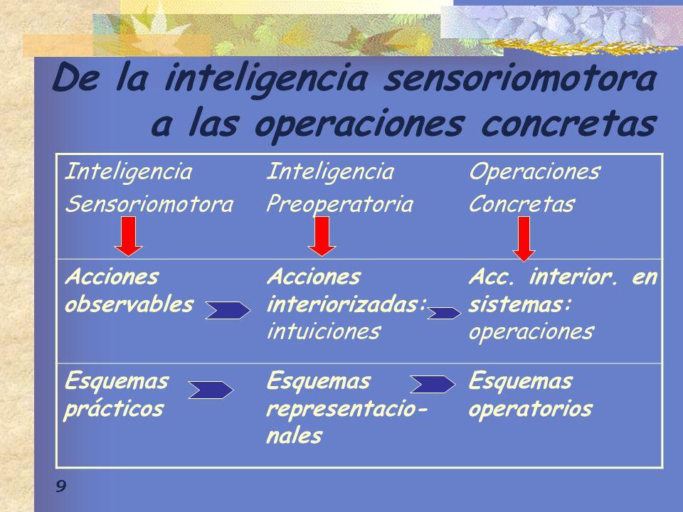 9 De la inteligencia sensoriomotora a las operaciones concretas Inteligencia Sensoriomotora Inteligencia Preoperatoria Operaciones Concretas Acciones observables Acciones interiorizadas: intuiciones Acc.