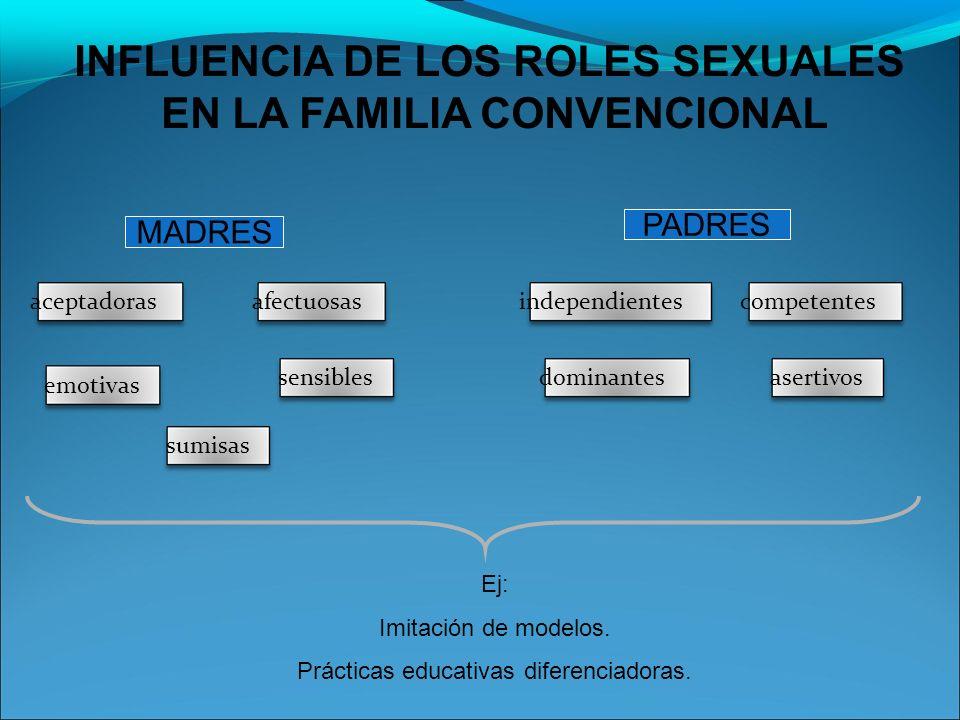 INFLUENCIA DE LOS ROLES SEXUALES EN LA FAMILIA CONVENCIONAL sumisasemotivasaceptadorasafectuosassensiblesdominantesindependientesasertivoscompetentes MADRES PADRES Ej: Imitación de modelos.