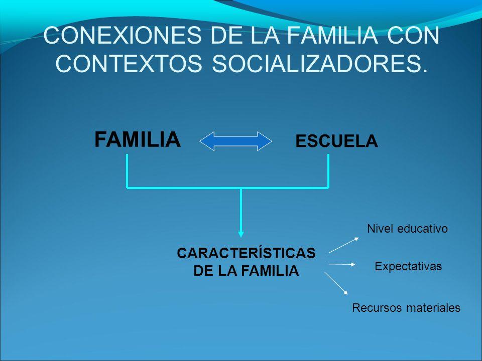 CONEXIONES DE LA FAMILIA CON CONTEXTOS SOCIALIZADORES. FAMILIA ESCUELA CARACTERÍSTICAS DE LA FAMILIA Nivel educativo Expectativas Recursos materiales