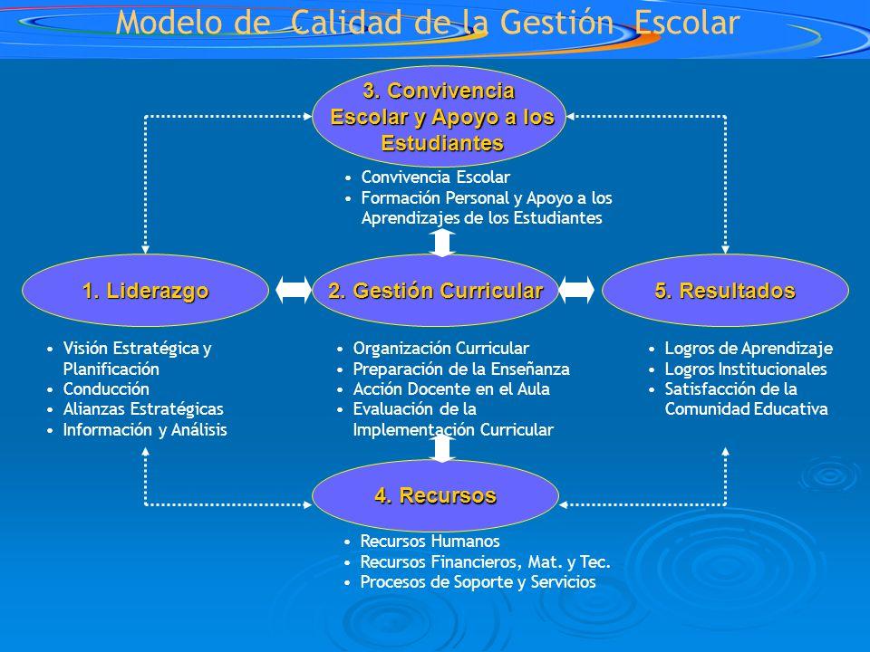 Modelo de Calidad de la Gestión Escolar 2. Gestión Curricular 1. Liderazgo 5. Resultados 3. Convivencia Escolar y Apoyo a los Escolar y Apoyo a los Es