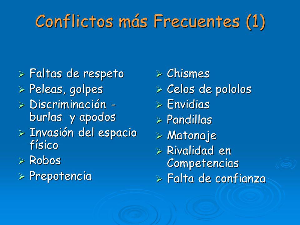Conflictos más Frecuentes (1) Faltas de respeto Faltas de respeto Peleas, golpes Peleas, golpes Discriminación - burlas y apodos Discriminación - burl