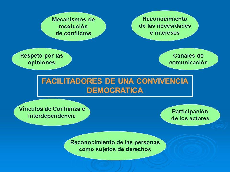 FACILITADORES DE UNA CONVIVENCIA DEMOCRATICA Mecanismos de resolución de conflictos Reconocimiento de las necesidades e intereses Respeto por las opin